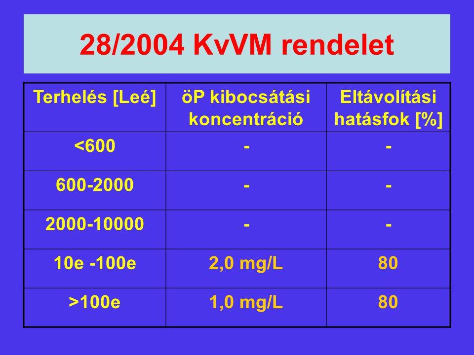 öP kibocsátási koncentráció Eltávolítási hatásfok [%]